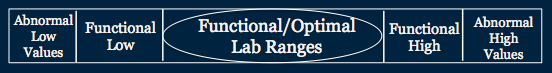 Funtional and Optimal Lab Ranges for blood test results, Arkansas Physical Health & Rehab
